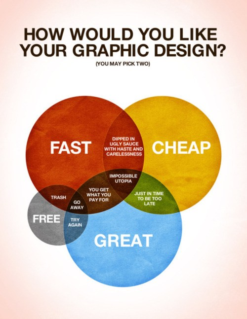 Please Respect Your Graphic Designer